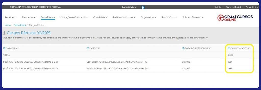 Concurso PPGG DF: cargos vagos de acordo com o Portal da Transparência do GDF.