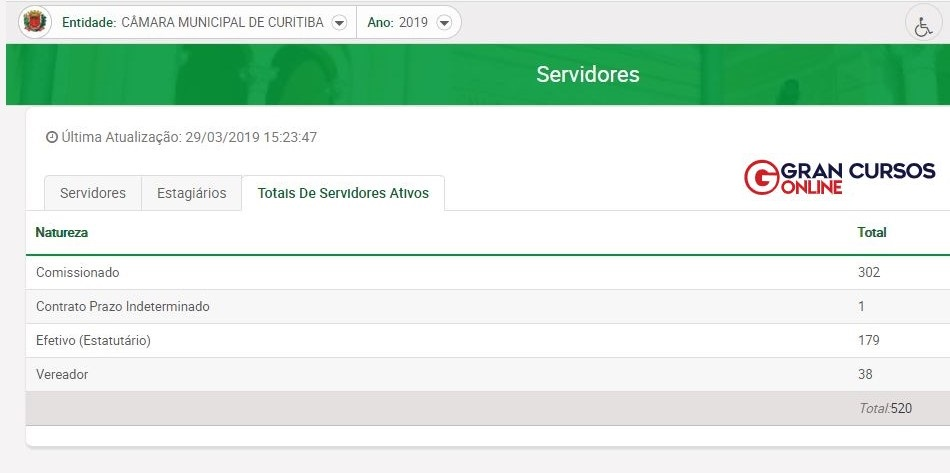 Câmara de Curitiba: relação de cargos vagos e preenchidos.