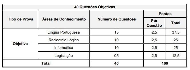 Estrutura da prova do concurso Prefeitura de Curitiba.