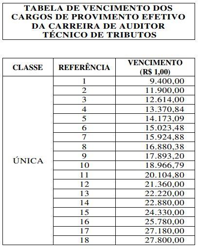 Concurso Sefaz SE: tabela de vencimentos da carreira de Auditor Técnico de Tributos.