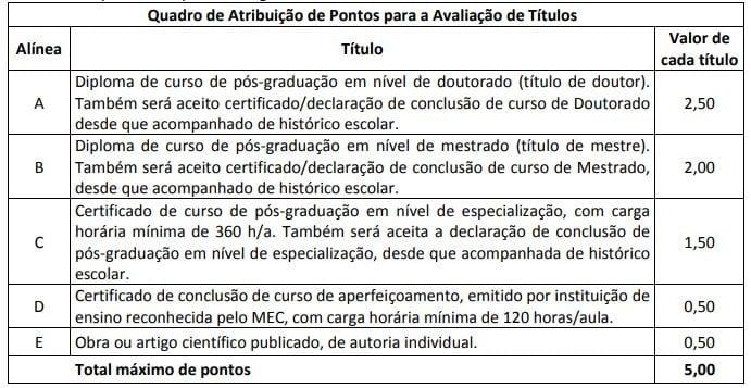 Concurso PCDF: quadro de pontos para prova de títulos.