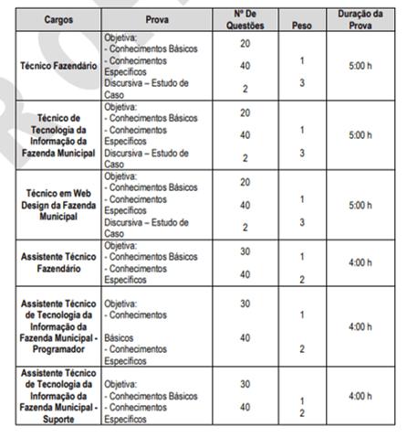 Edital ISS Manaus: