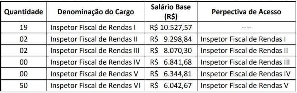 Edital ISS Guarulhos: tabela de cargos.