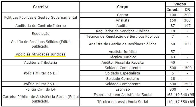 Concurso PGDF: tabela de vagas fornecida pela Seplag DF.