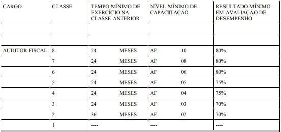 Concurso SEFAZ BA: progressão na carreira de Auditor Fiscal.