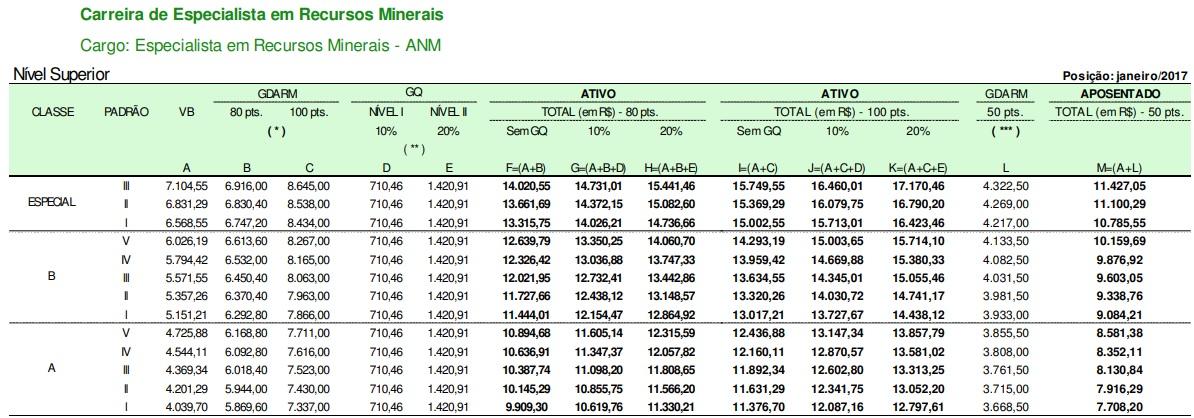 Concurso ANM: estrutura remuneratória do cargo de Especialista em Recursos Minerais