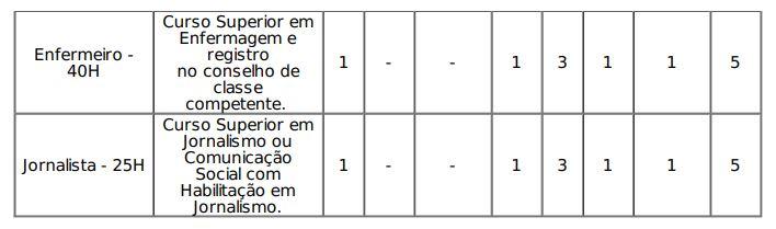 Edital IFTO: novos cargos inclusos de acordo com retificação!