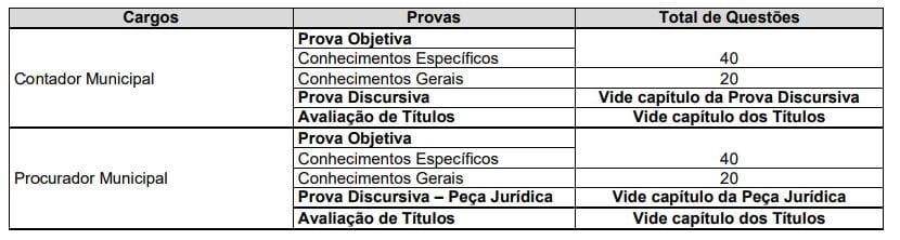 Edital Prefeitura de Itapuranga: composição das provas.