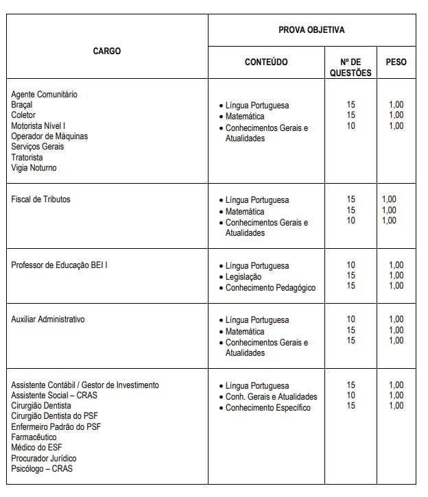 Concurso Prefeitura de São João de Iracema: composição da prova objetiva.