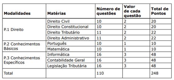 Edital ISS Campo Grande: distribuição de matérias.