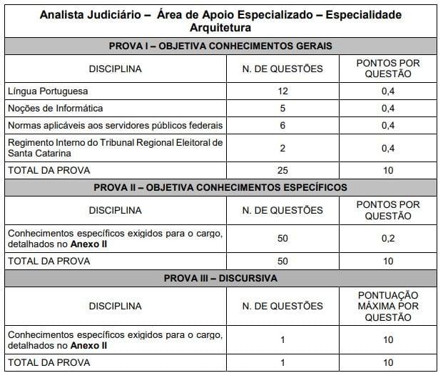 Prova Concurso TRE SC: disciplinas da prova