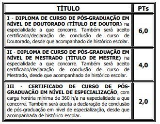Edital Prefeitura de Juazeiro do Norte: quadro de pontos por título.