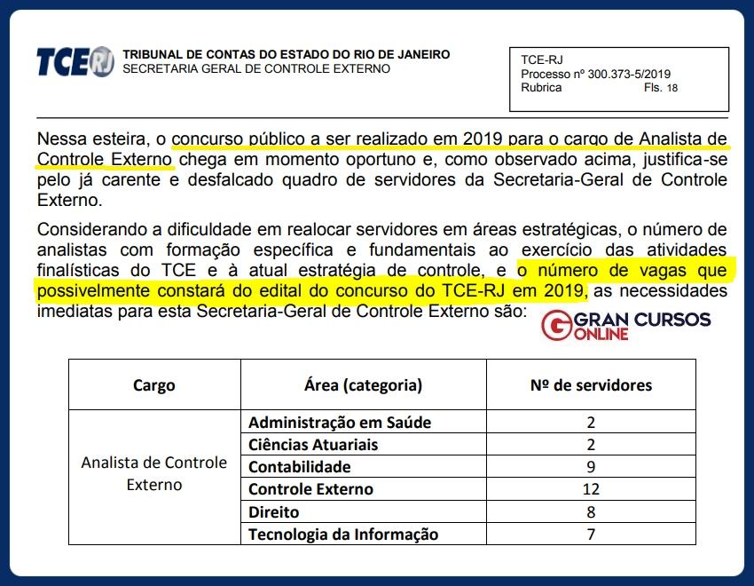 Concurso TCE RJ: cargo, possíveis áreas e número de vagas!