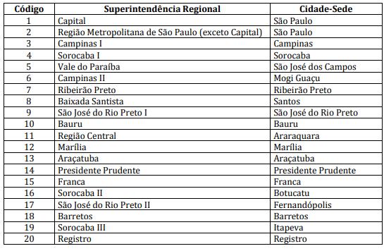 Edital Detran SP:superintendências e cidades-sede