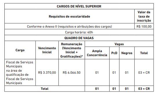 Edital Prefeitura de Salvador: quadro de vagas para nível superior.