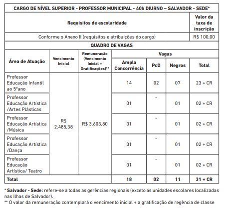 Edital Prefeitura de Salvador: quadro de vagas para Professores 40h.