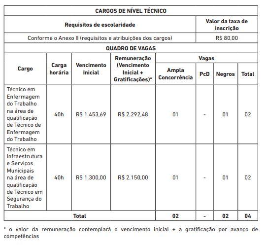 Edital Prefeitura de Salvador para Técnicos.