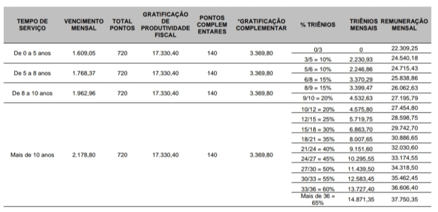 Concurso ISS RJ: tabela de remuneração