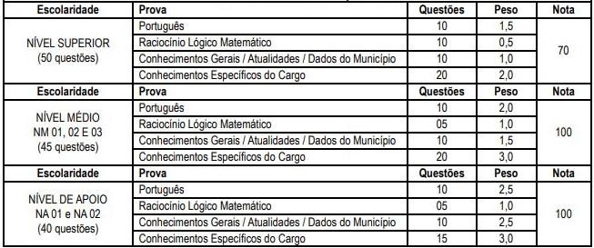 Concurso Prefeitura de Lajedinho BA: composição das provas objetivas.