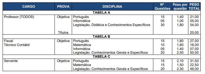 Edital Prefeitura de São Miguel das Missões: composição das fases e provas.
