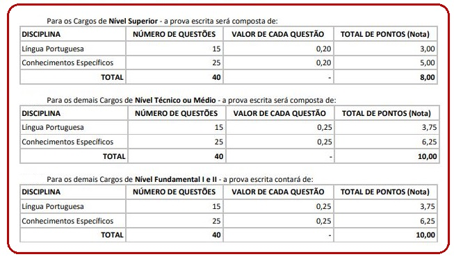 Concurso Prefeitura de Maragogi AL: composição da prova.