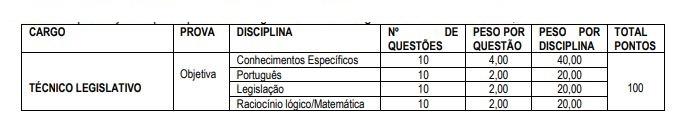 Concurso Câmara de Monte Alegre dos Campos: composição da prova.