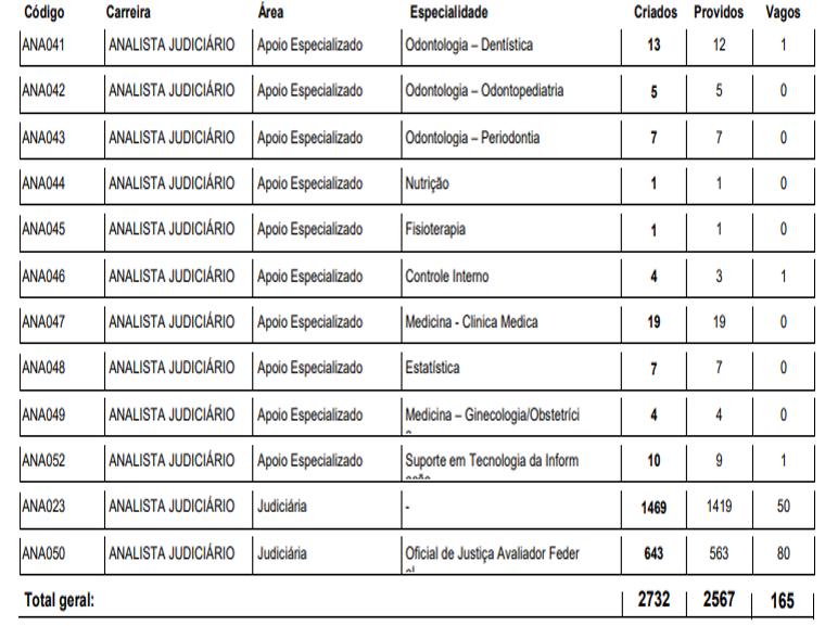 Concurso TJDFT: cargos de nível superior - Analista Judiciário. Parte 4 do quantitativo de vagas.