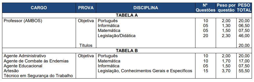 Concurso Prefeitura de São Mateus do Sul: composição da prova.