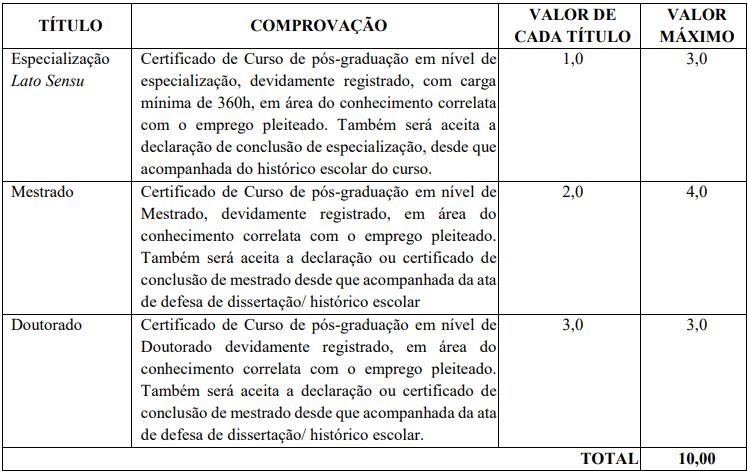 Tabela de Pontuação para a Prova de Títulos