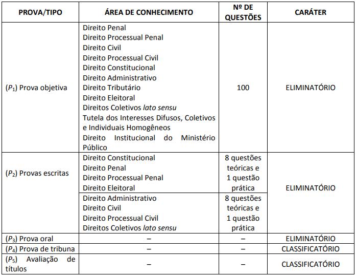 Quadro especificando etapas do certame de 2010