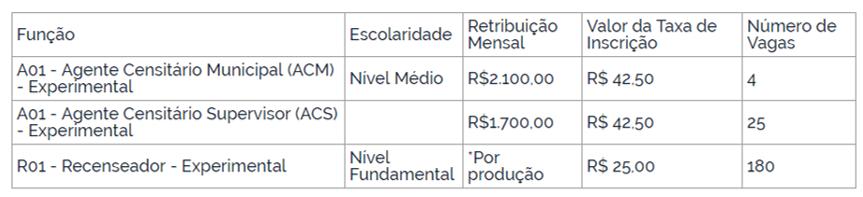 Informações sobre cargos do concurso IBGE.