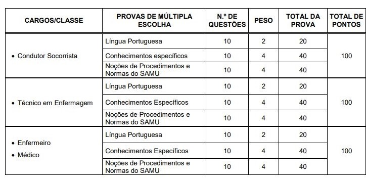 ?attachment id=79249520 - Concurso CISRUN SAMU MG 2019: Inscrições Abertas para 97 vagas