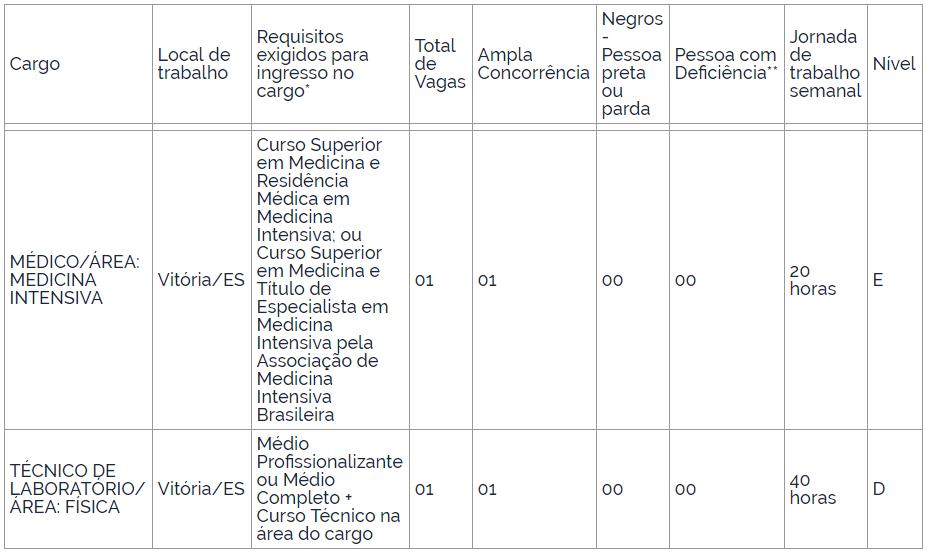 Edital UFES: novos cargos