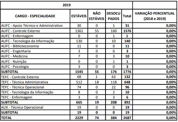 Concurso Tribunal de Contas da União: relação de cargos desocupados no órgão!