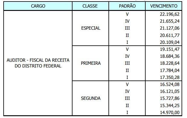 Tabela de remuneração do edital SEFAZ DF da carreira.
