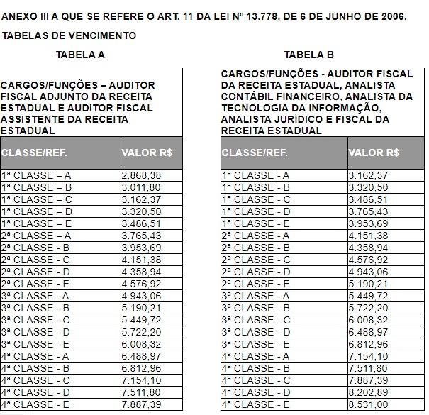 Concurso Sefaz CE: estrutura remuneratória.