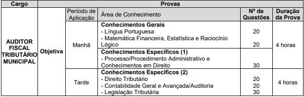 Quadro de questões para Auditor Fiscal do concurso ISS Campinas.
