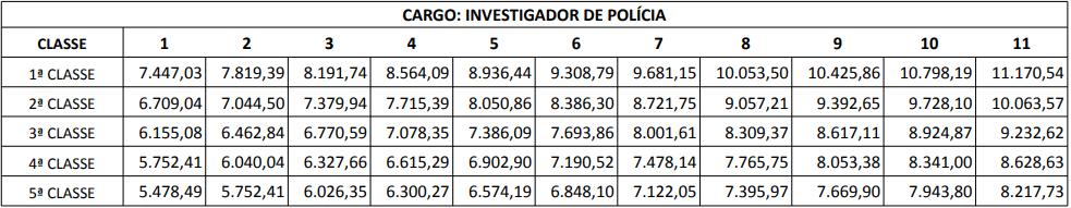Concurso Polícia Civil PR: remuneração da carreira de Investigador
