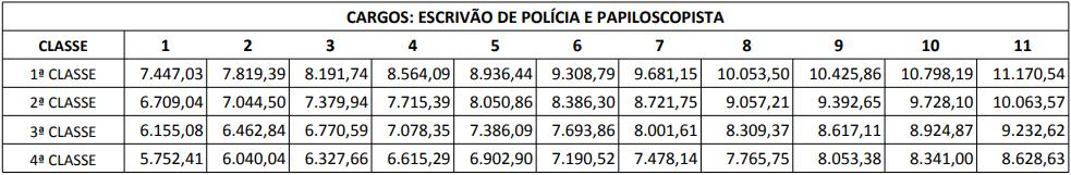 Concurso Polícia Civil PR: remuneração de escrivão e papiloscopista