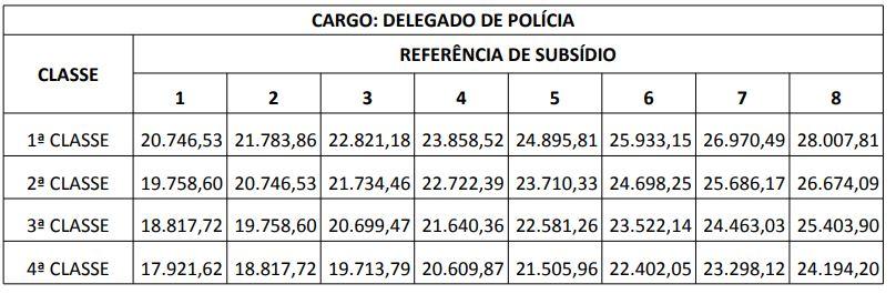 Concurso Polícia Civil PR: remuneração da carreira de Delegado