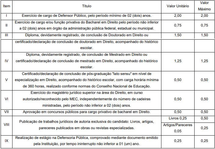 Concurso DPE MT Defensor: avaliação de títulos
