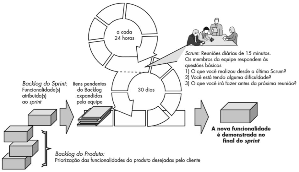 Figura 1 – Scrum