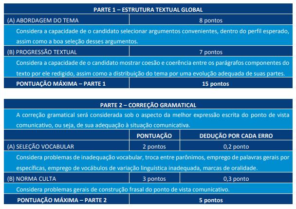 Edital TJ CE: critérios de avaliação na Prova Discursiva.