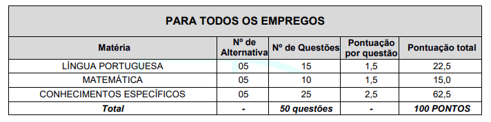 S%C3%A3o Carlos Peso das Provas - Concurso SAAE de São Carlos SP: Inscrições Abertas para 27 vagas