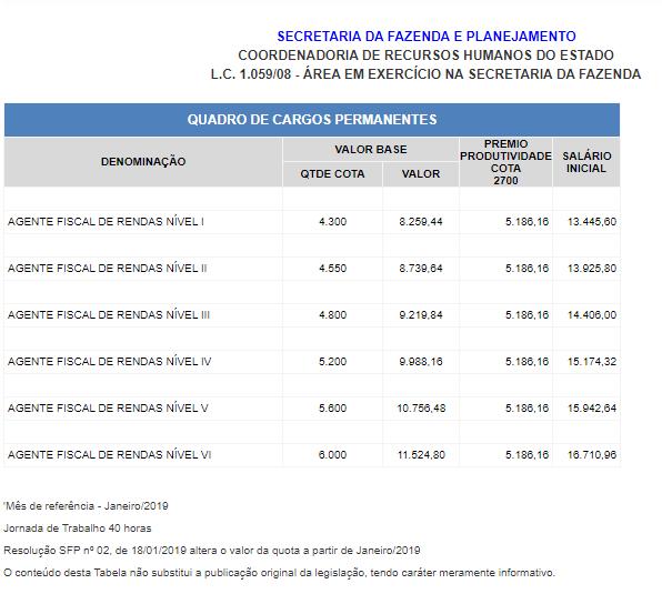 Concurso Sefaz SP: tabela remuneratória.