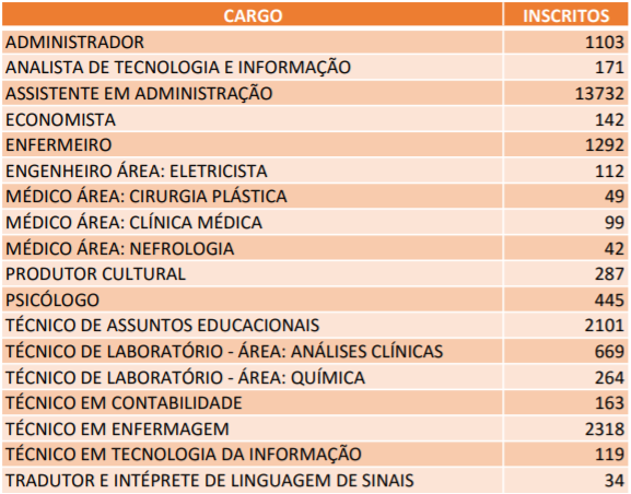 Concurso UniRio: quantitativo de inscritos!