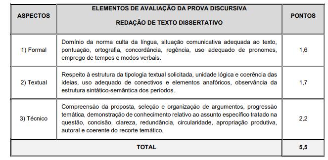 Concurso PM SC: Elementos de avaliação da prova discursiva