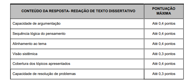 Concurso PM SC: Elementos de avaliação da redação