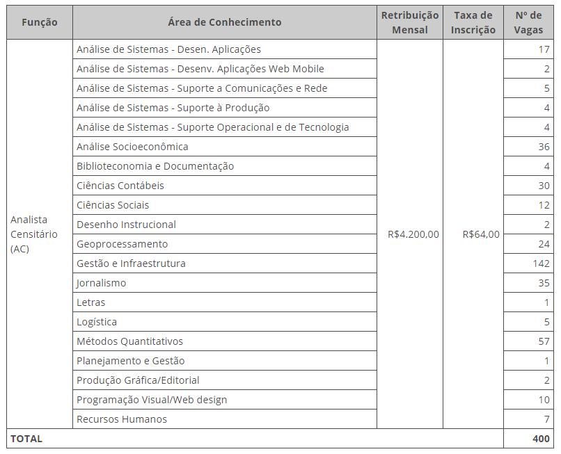 Edital IBGE: áreas de conhecimento