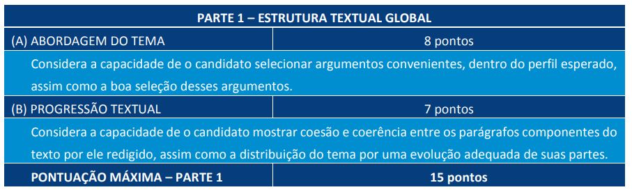 Tabela com critérios de correção da prova do concurso TJ CE.